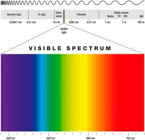 Ultraviolet Light on Electromagnetic Spectrum