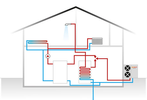 Heat Pump Installers in Over Woodhouse